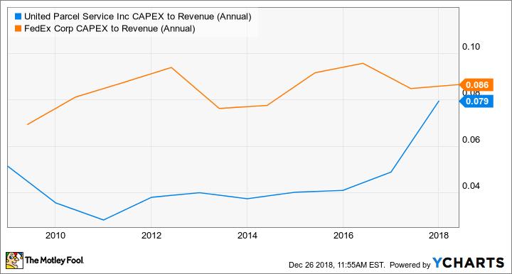 UPS CAPEX to Revenue (Annual) Chart